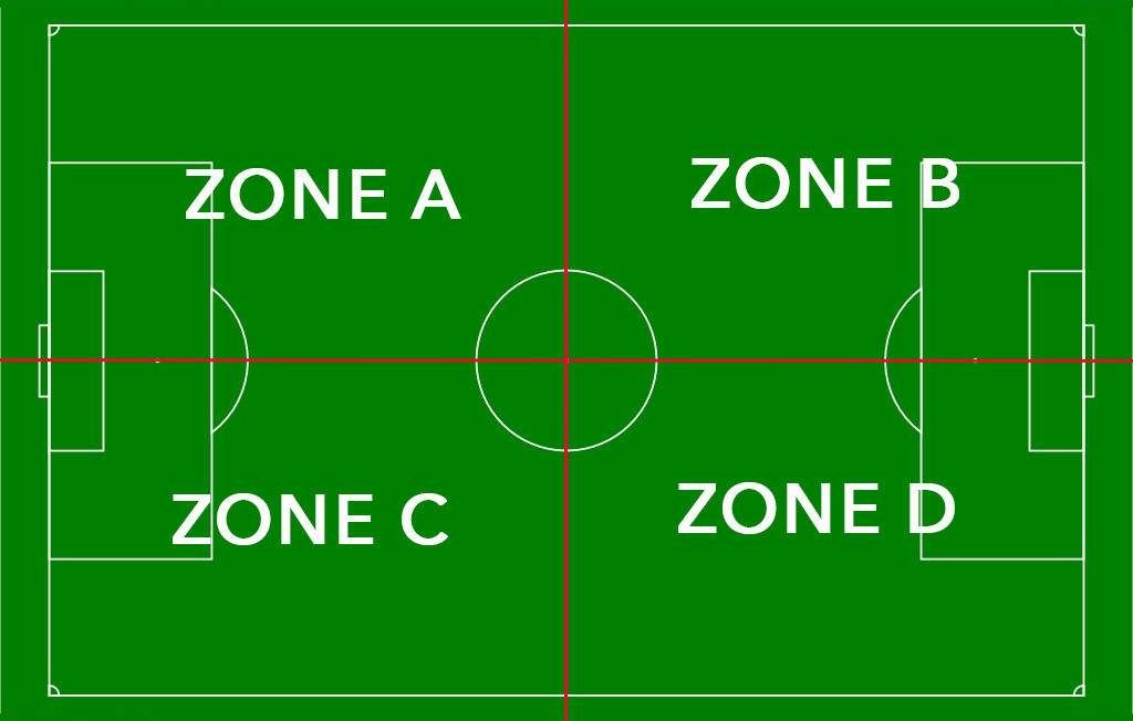 La répartition des zones du terrain