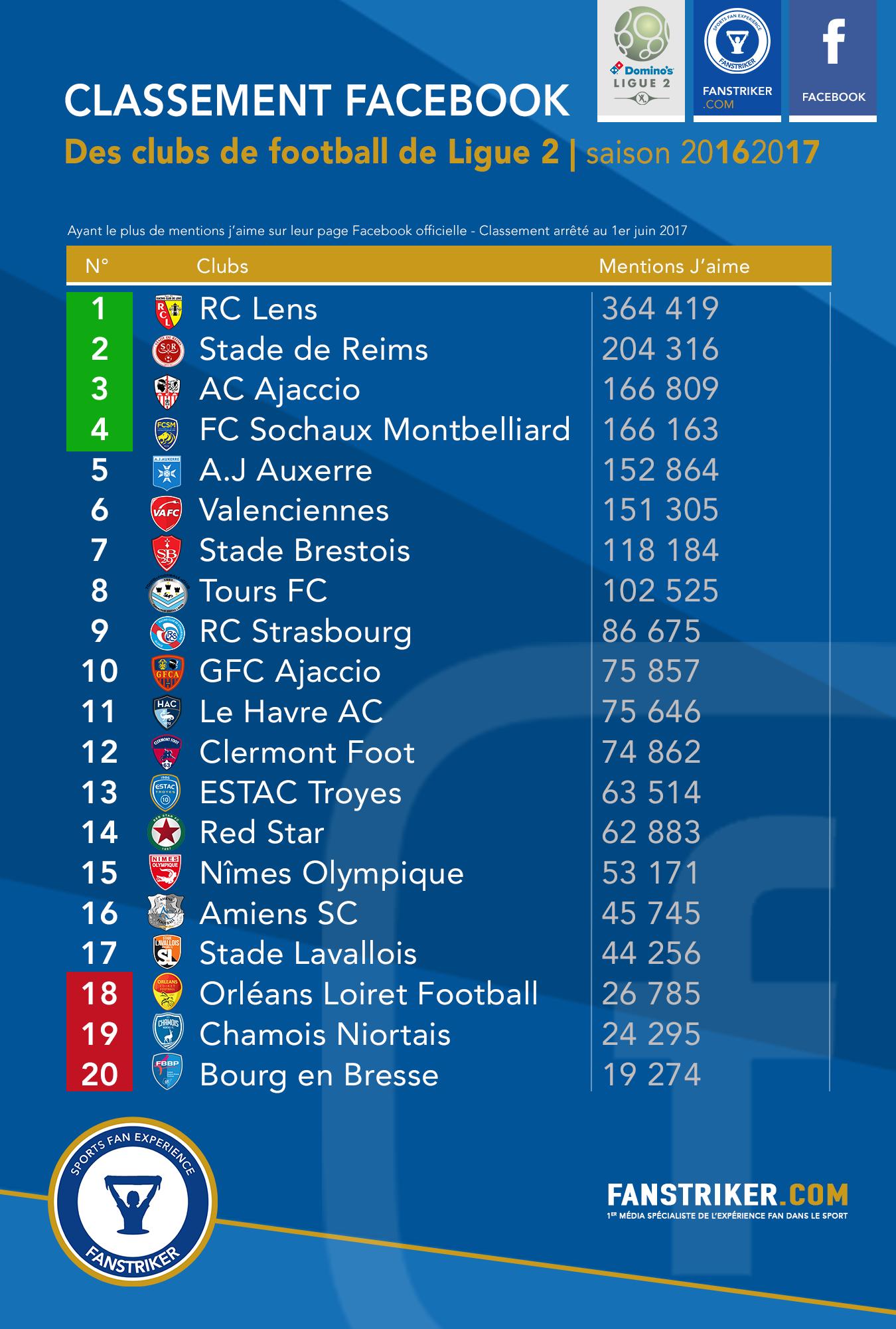 Le classement Facebook des clubs de Ligue 2