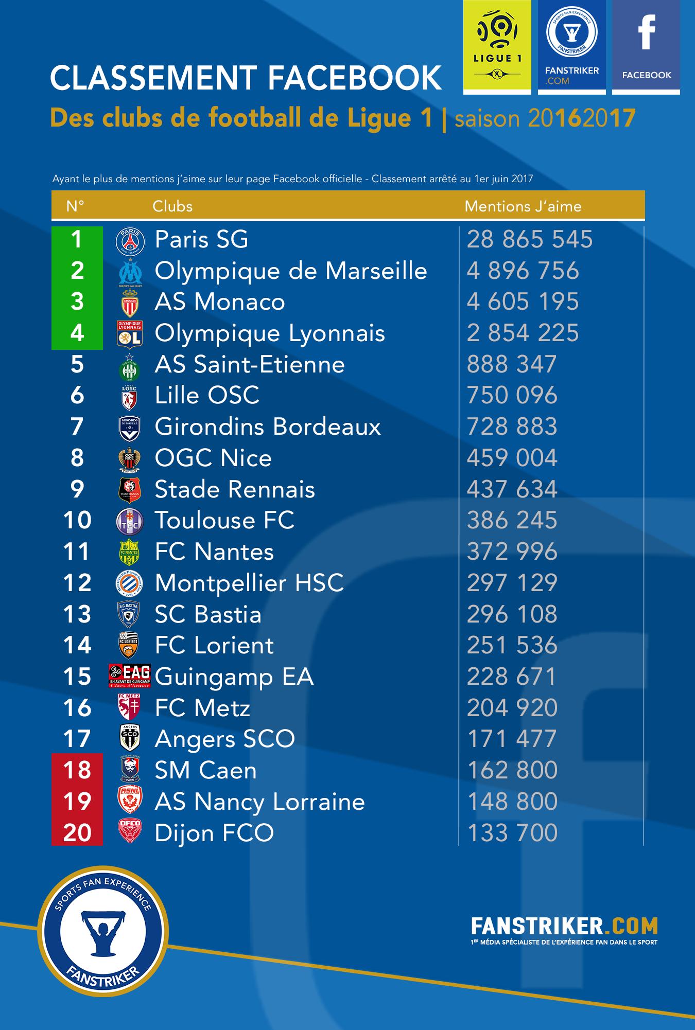 Le classement Facebook des clubs de Ligue 1