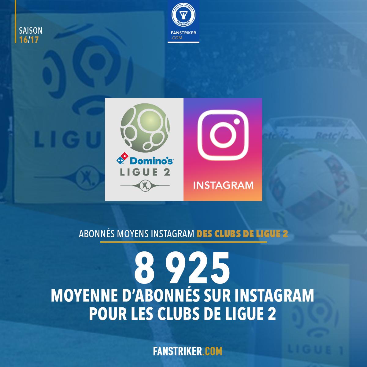 La moyenne des abonnés sur les comptes Instagram des clubs de Ligue 2
