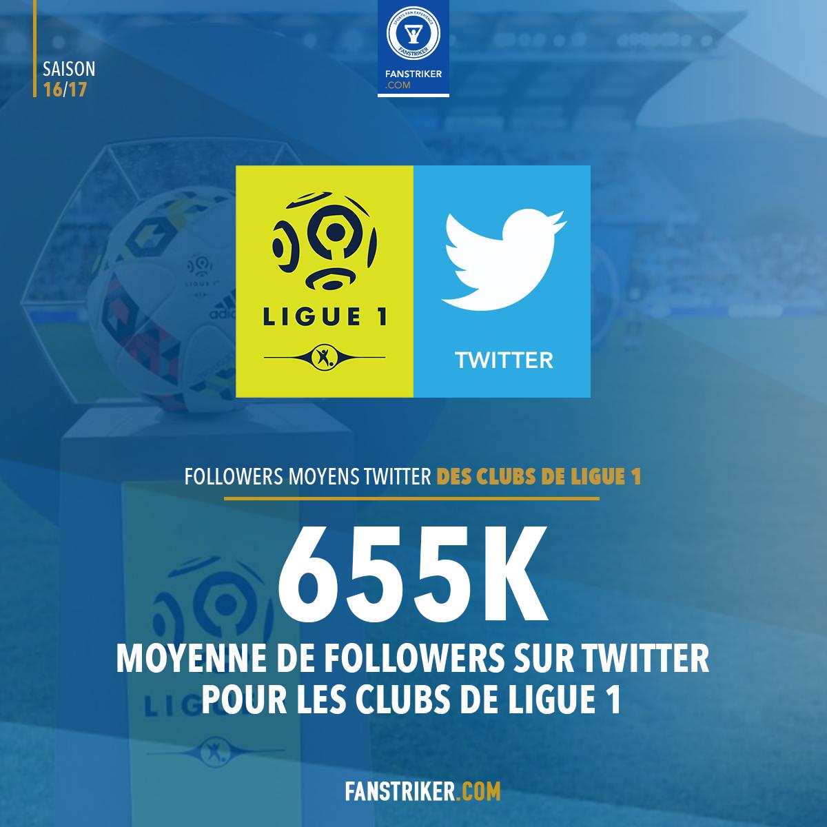 Le nombre moyen de la Ligue 1 sur Twitter