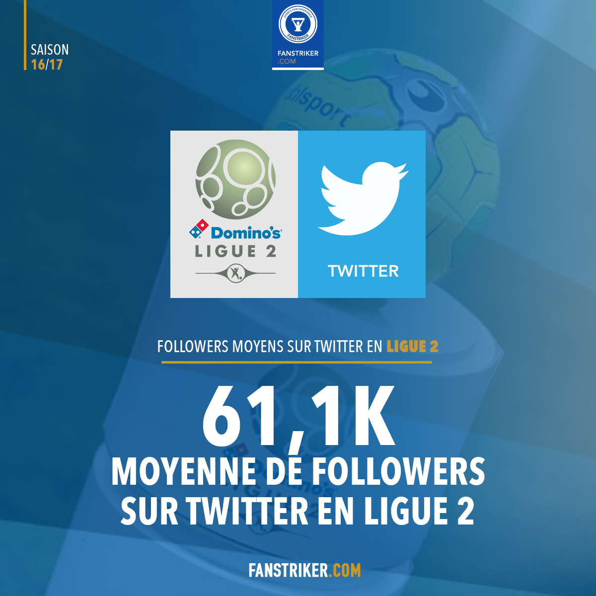 Le nombre moyen de Followers en Ligue 2 sur Twitter