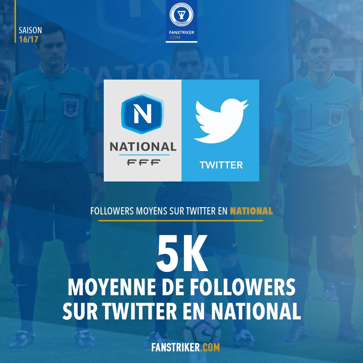 Le nombre moyen de Followers en National 1 sur Twitter
