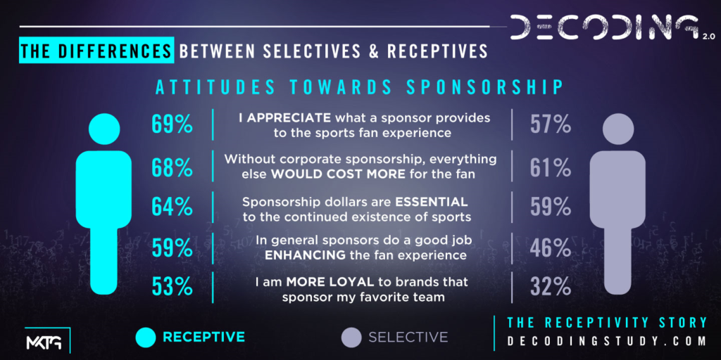 Différence entre un fan réceptif et un fan peu sensible aux messages des marques
