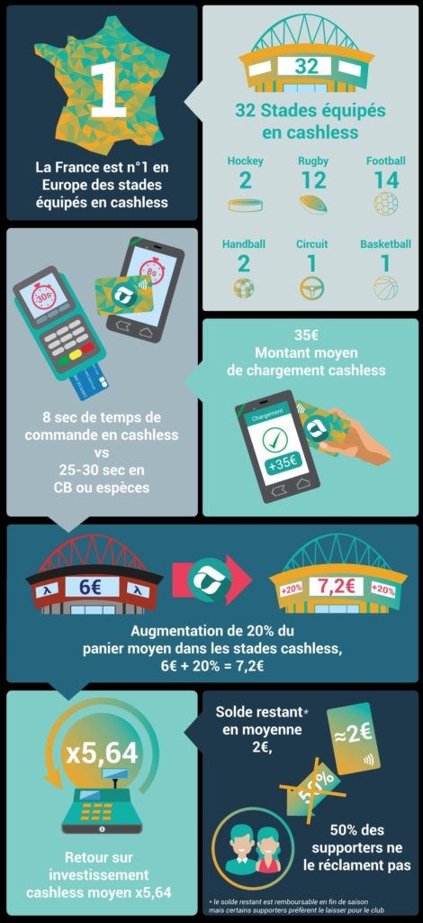 Les avantages du cashless des stades en France