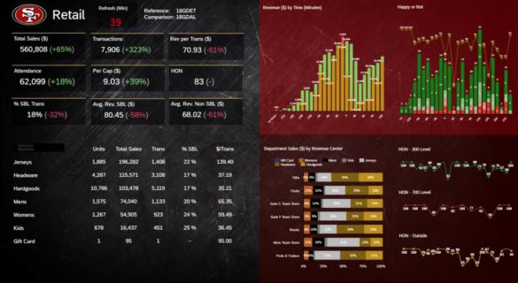 Ecrans geants de la Data War Rom des 49ers