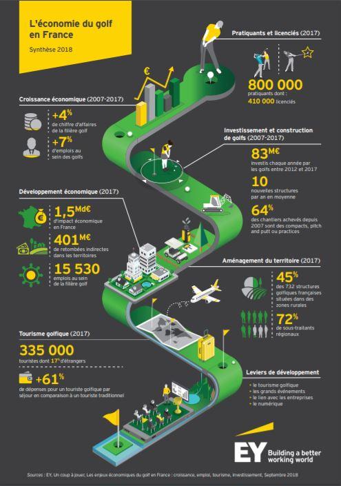 Infographie sur l'économie du golf en France par EY