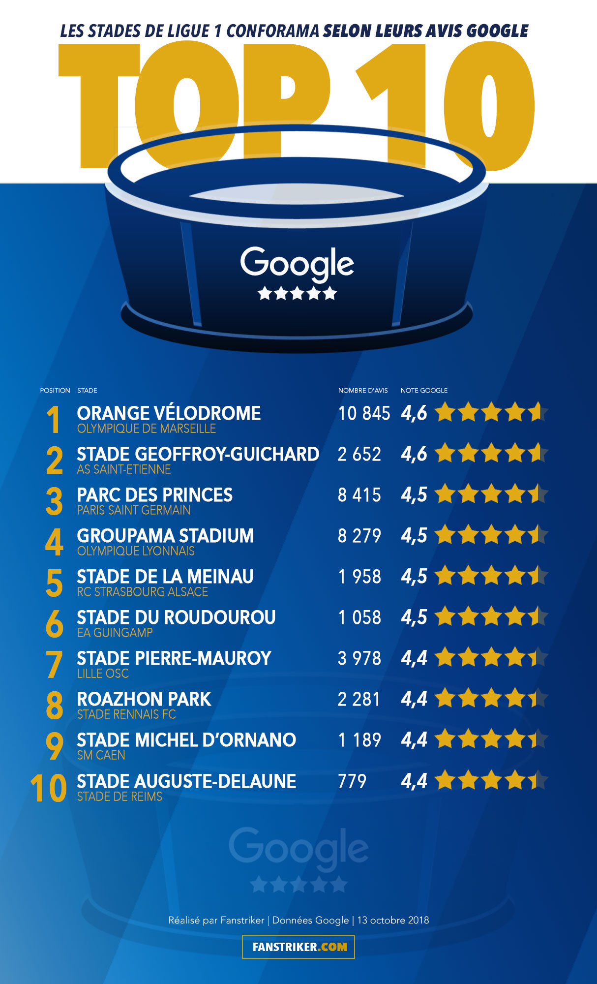Infographie des meilleurs stades de Ligue 1 Conforama selon leurs avis Google