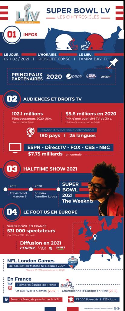 Infographie sur le Super Bowl